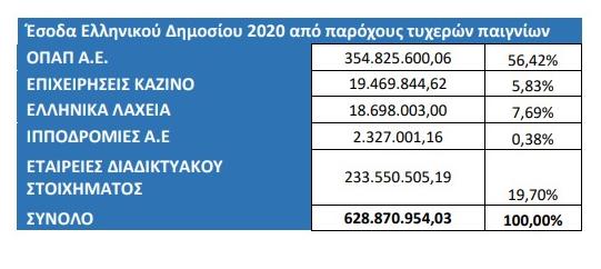 Πόσο τζογάρουν τελικά οι Έλληνες; Απάντηση δίνει η Έκθεση Πεπραγμένων της ΕΕΕΠ